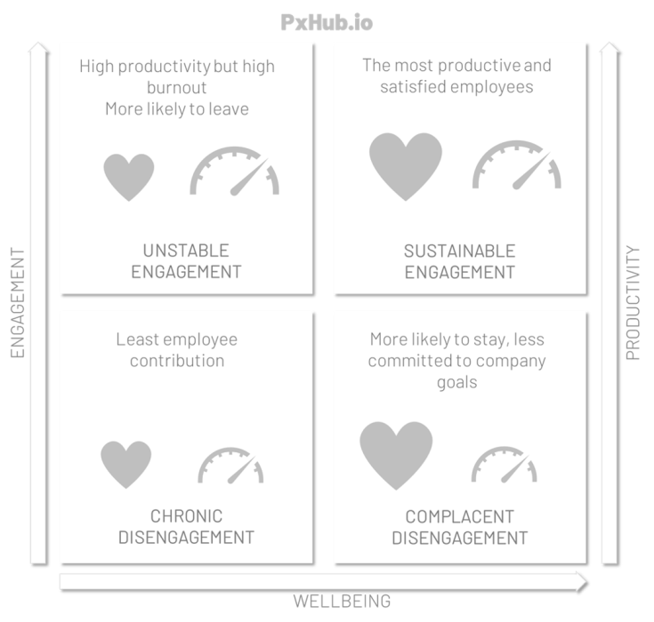 Wellbeing Engagement grid